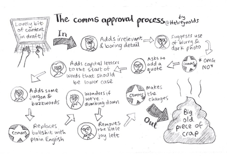 comms approval process