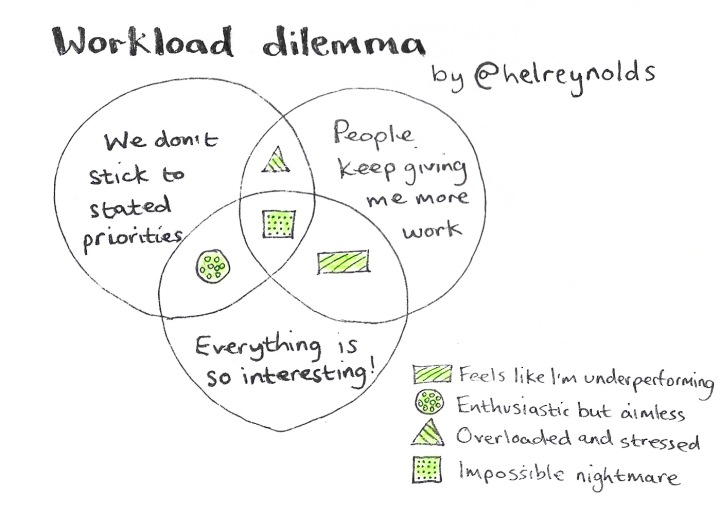 Workload dilemma