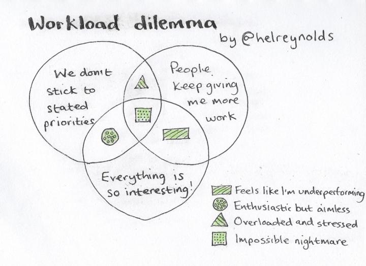 Venn showing comms workload dilemma