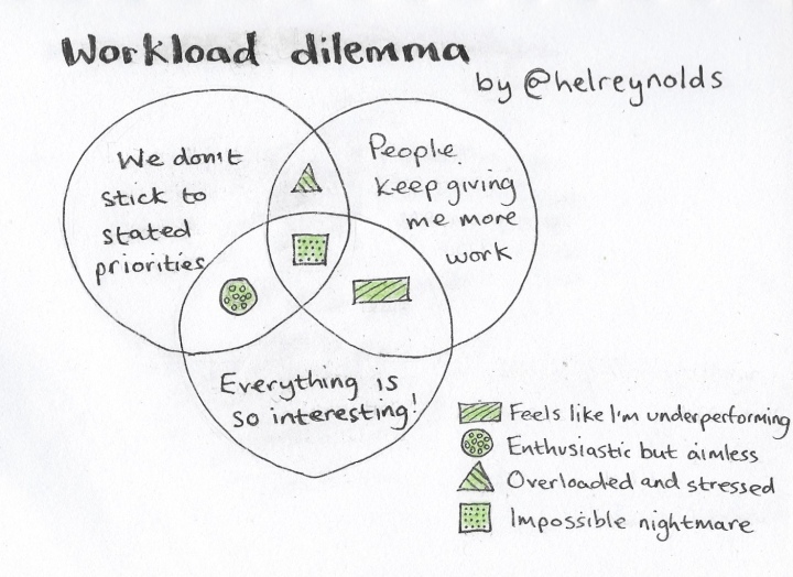 Venn showing comms workload dilemma