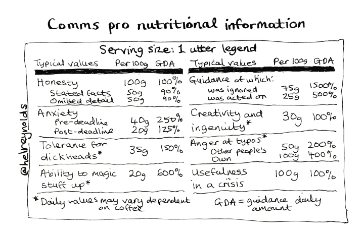 comms nutritional information