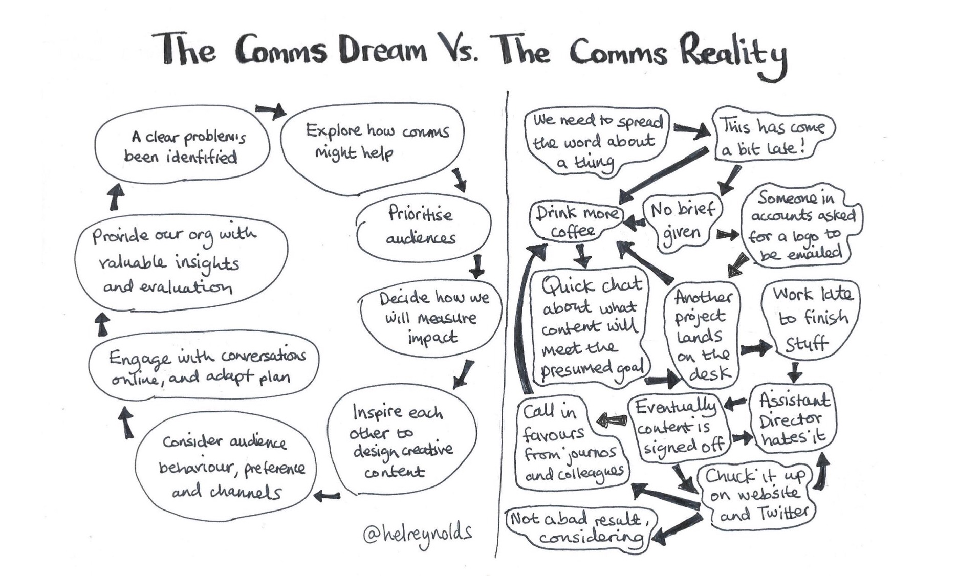 the comms dream Vs the reality